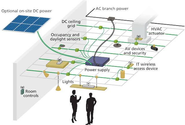 Lighting systems leverage DC distribution for maximum