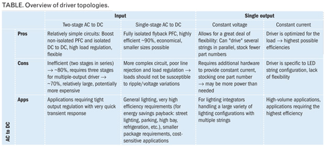 Simplifying the sophisticated: LED driver selection made easy
