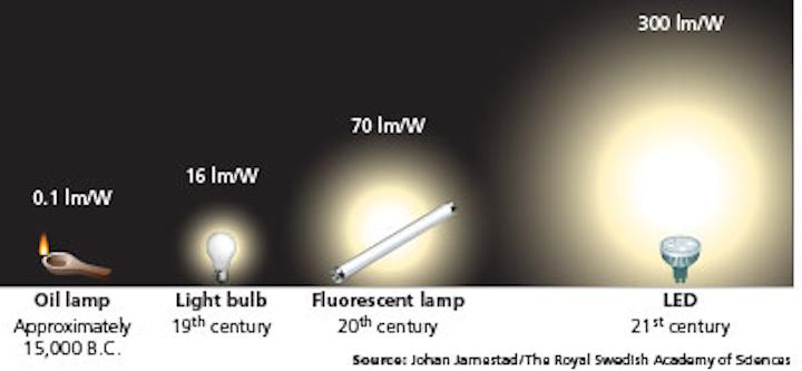 1411ledfunfing Nobel As Smart Object 1