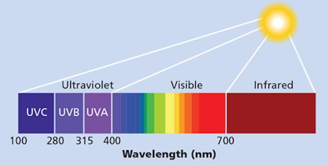 Emerging applications for UV LEDs drive broad interest