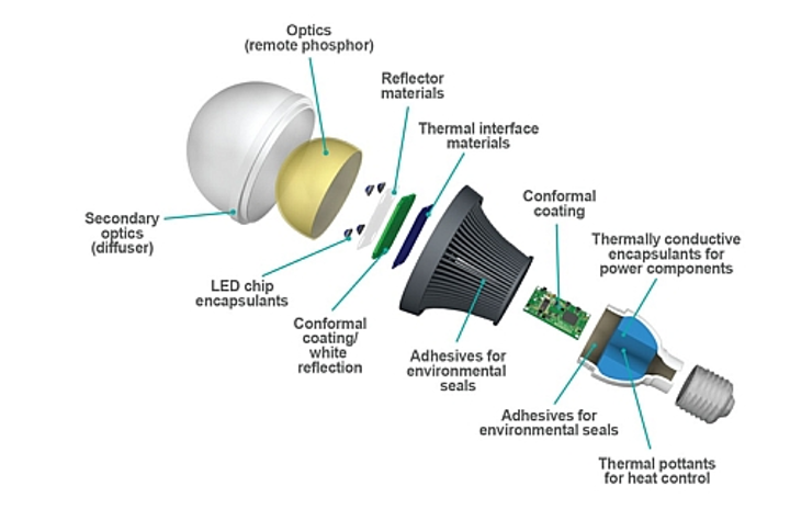 Dow Corning to launch optical silicones for LED lighting at Light+Building
