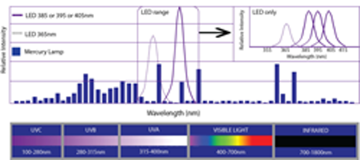 Phoseon Technology develops UV-LED light sources with multiple wavelength options