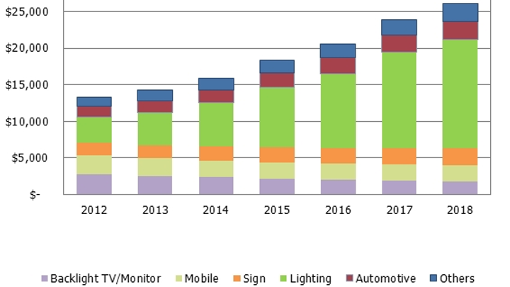 Strategies Unlimited forecasts glocal HB-LED market to exceed $26B by 2018