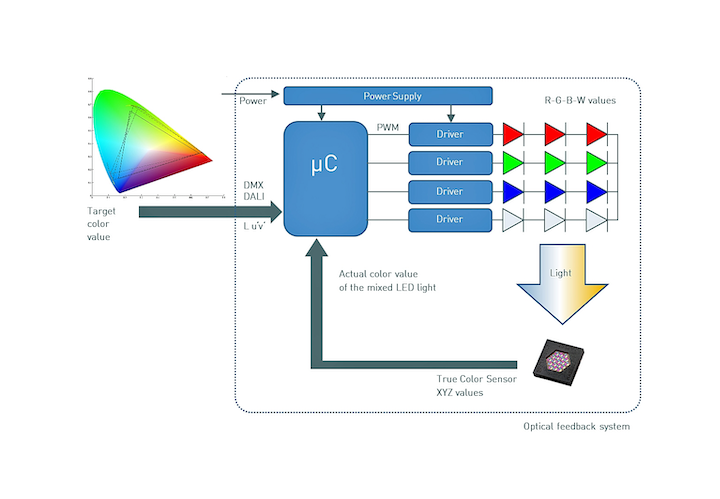 MAZeT develops new JENCOLOR-based products to control and manage LEDs in backlighting and display applications