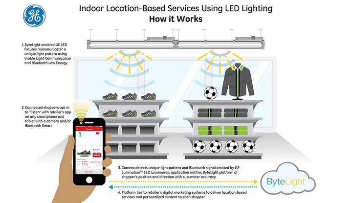GE Lighting and ByteLight demo LEDs and location services at LFI