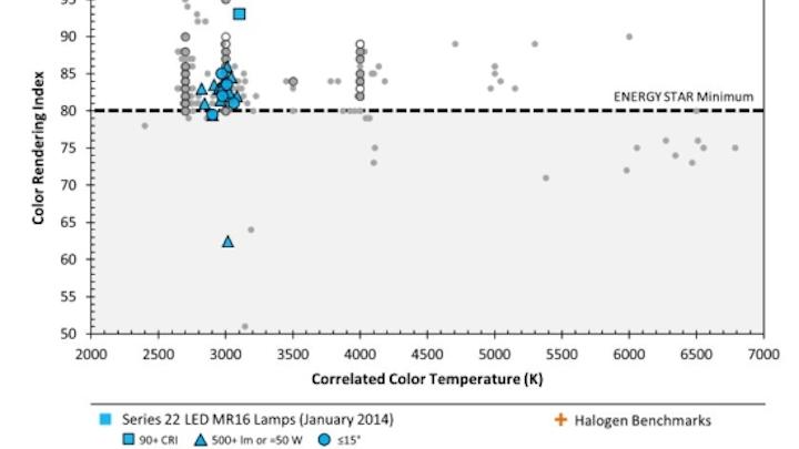 US Department of Energy (DOE) Caliper report identifies shortcomings of LED MR16 lamps