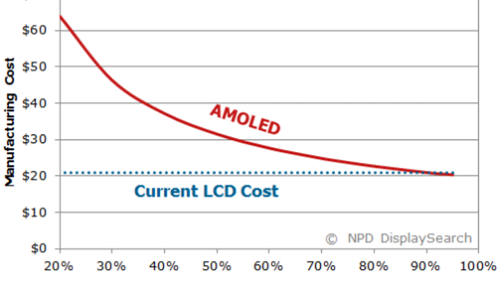 Report finds AMOLED mobile phone panel costs expected to fall below LCD