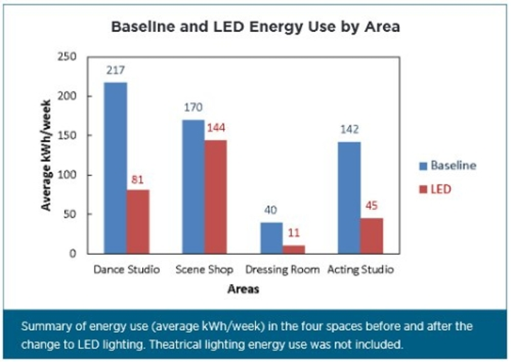 DOE publishes Gateway research on LED lighting in a theatrical setting
