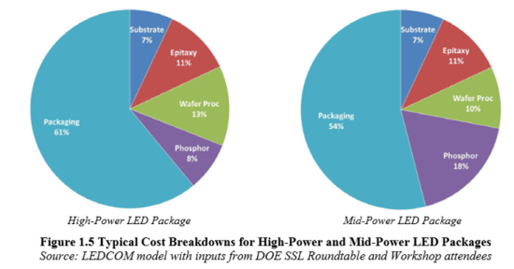 DOE publishes 2014 LED and OLED manufacturing roadmap