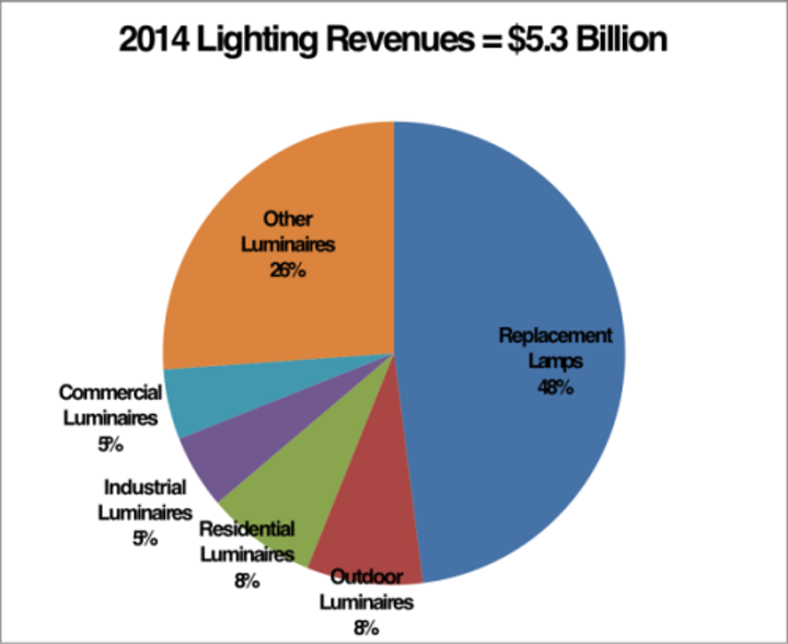 Strategies Unlimited reports global packaged LED market to reach $22B by 2019
