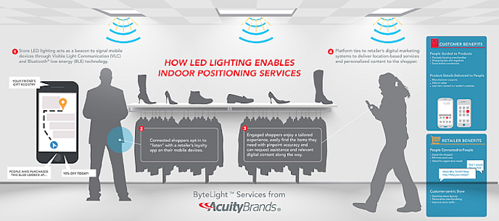 Acuity Embeds Indoor Location