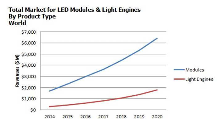 Strategies Unlimited reports penetration of LED modules and light engines is 42% of all LED luminaire shipments
