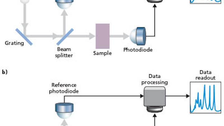 UV LEDs enable broader use of HPLC and DNA quantitation