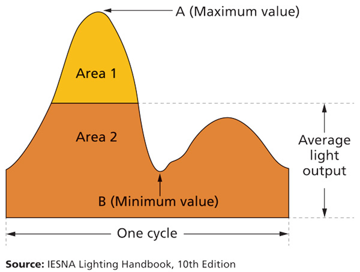 Proper driver design eliminates LED light strobe flicker (MAGAZINE)