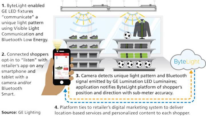 Major LED lighting vendors demo retail location services