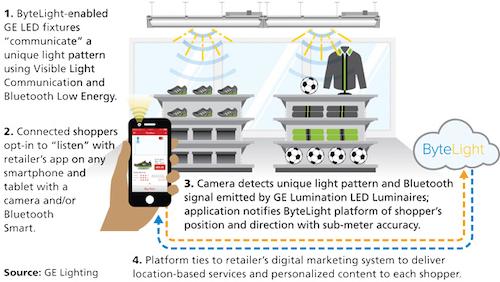 Major Led Lighting Vendors Demo Retail Location Services