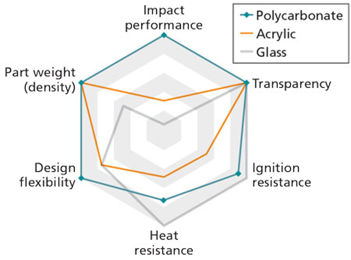 LED tubes rise to lifetime challenges with polycarbonate materials
