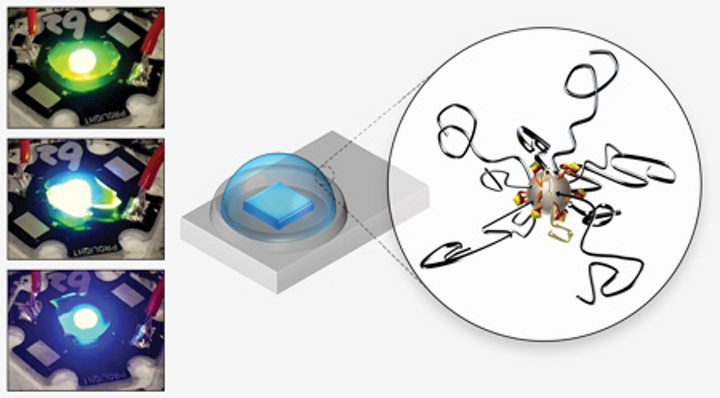 Engineered nanoparticles enable higher packaged LED efficiency and improved color conversion