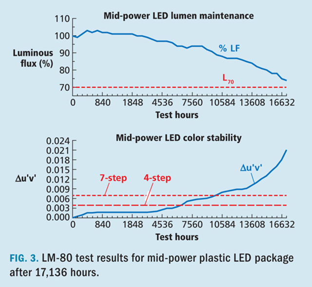 Understand the true cost of LED choices in SSL systems
