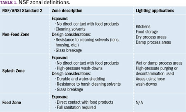 Go green and clean with LEDs for food and beverage lighting