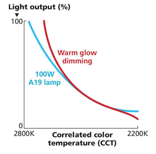 Color tuning makes LED lighting more like an old friend