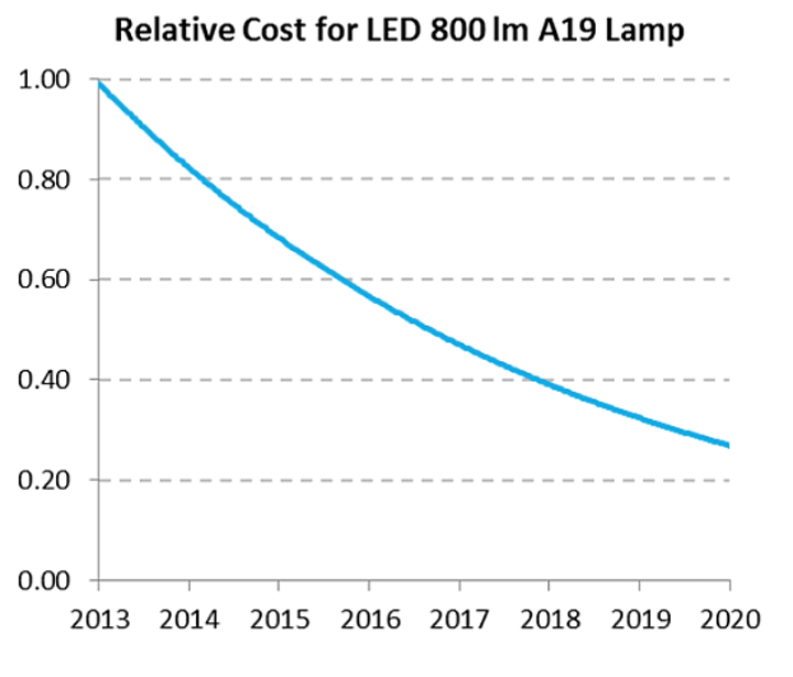 US DOE updates the SSL R&D plan for LED and OLED technology