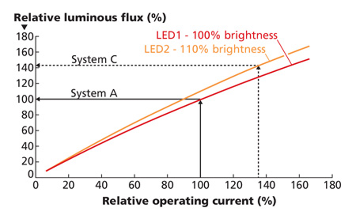 Understand the factors and adaptations that impact LED efficiency