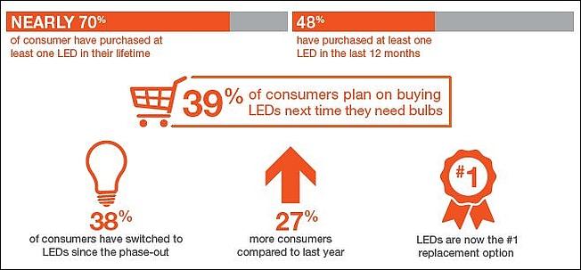 LED business news: Cree sells power semi unit, Sylvania socket survey, and NYC Lowline
