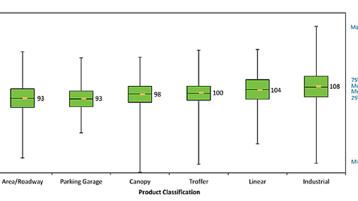 DOE issues Caliper Snapshot on LED outdoor area lighting