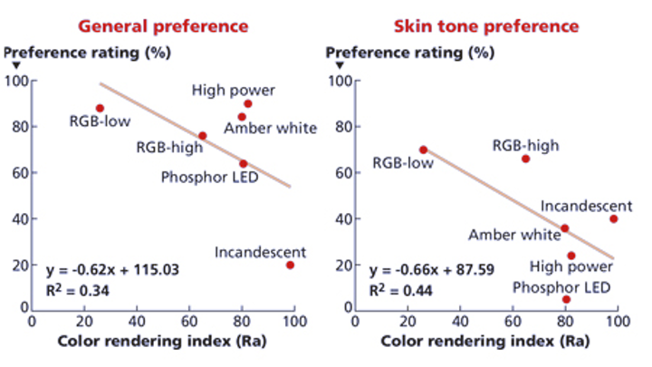 CRI should never be used in efficacy regulations but a new lumen definition should