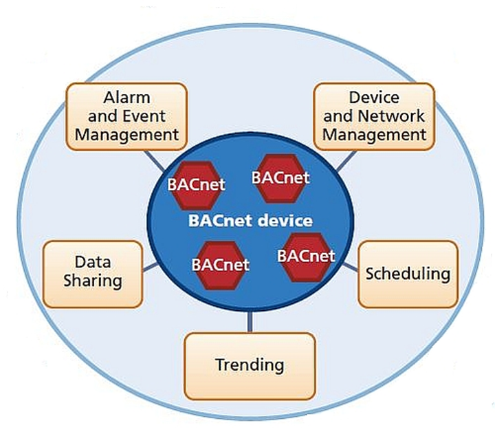 Understand BACnet communications for control and monitoring of networked smart lighting