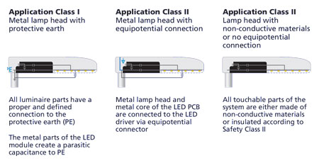 Implement overvoltage protection for safe operation of LED street lighting