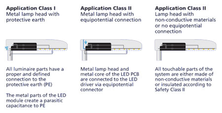 Implement overvoltage protection for safe operation of LED street