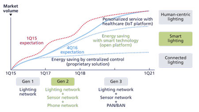 Transform Legacy Led Lighting Control To Enable Seamless End