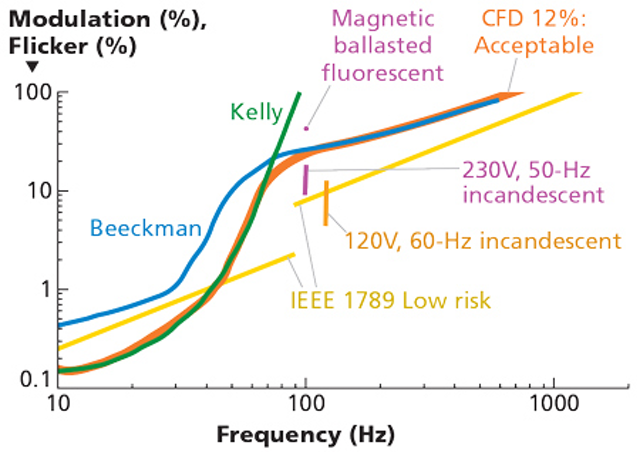 Understand a new flicker metric and its application to AC