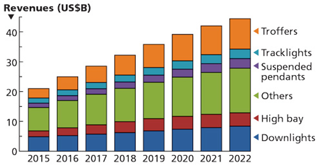 Market outlook brightens for LEDs with new SSL applications