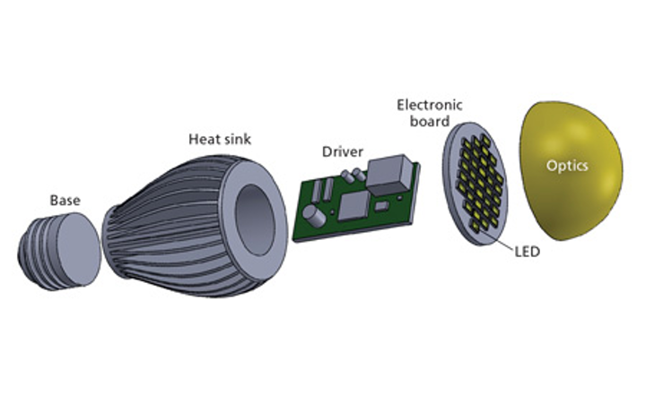 LED test standards must evolve to ensure accurate LED system life estimates