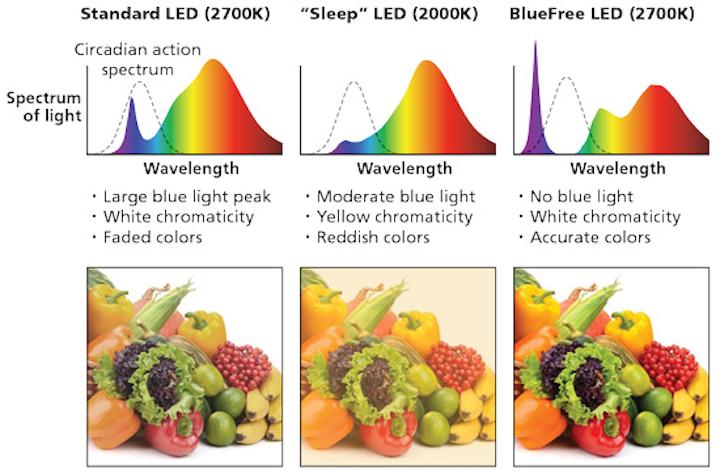 Blue-free white light breaks the paradigm of circadian lighting