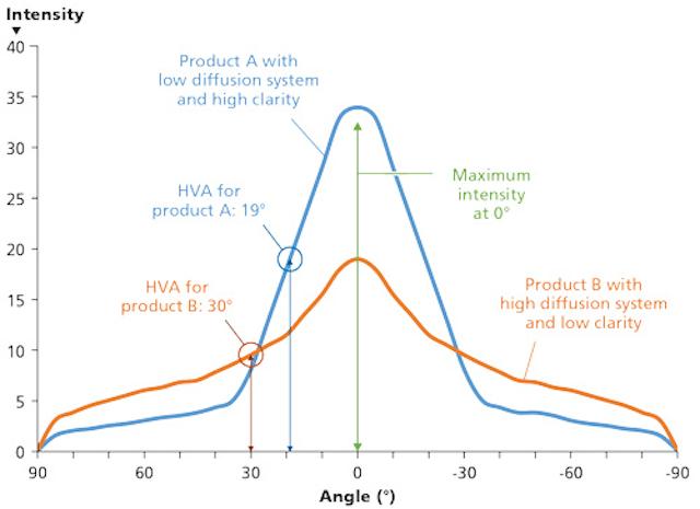 Plastic light diffusion systems match LED lighting needs