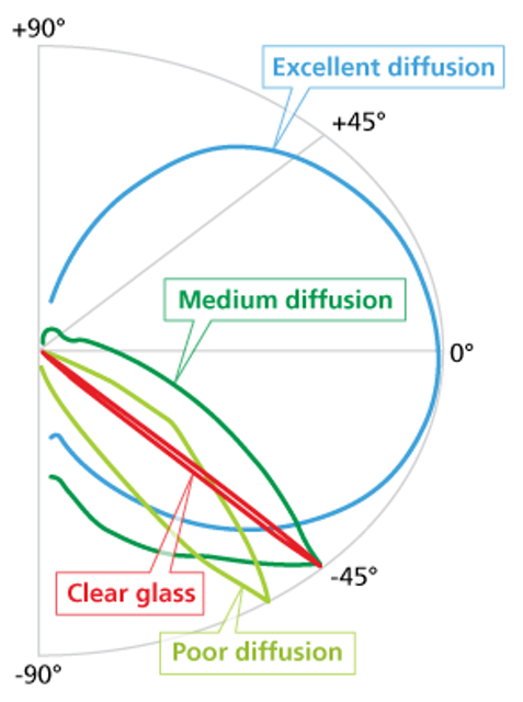 Plastic light diffusion systems match LED lighting needs (MAGAZINE