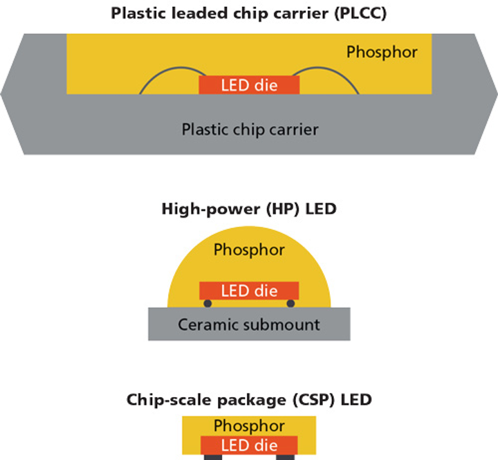 Examine the heated question of chip-scale packaging thermal management in the LED industry