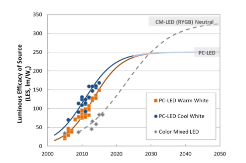 US DOE publishes 2017 SSL R&D plan for LED and OLED technology