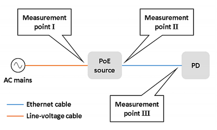 DOE studies power losses over cable runs in PoE-based smart lighting systems
