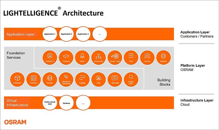 Osram debuts Lightelligence IoT platform architecture at L+B
