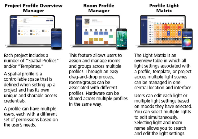Technology Management Image: IoT Lighting Controls Unlock New Features And