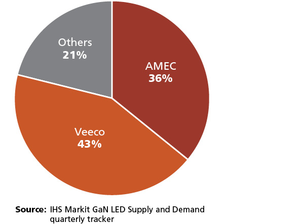 Landscape shifts in LED manufacturing equipment sector