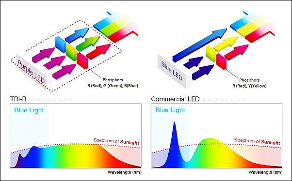 Seoul SunLike LEDs shown to ease eye strain and improve sleep patterns
