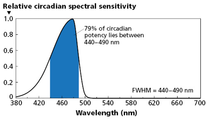 Researchers present circadian lighting metrics and health impact of LED light at human-centric lighting conference