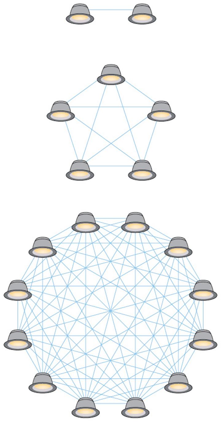 Bluetooth Mesh paves the way to IoT smart lighting (MAGAZINE