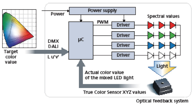 Spectral sensors enable horticultural SSL to increase crop yields